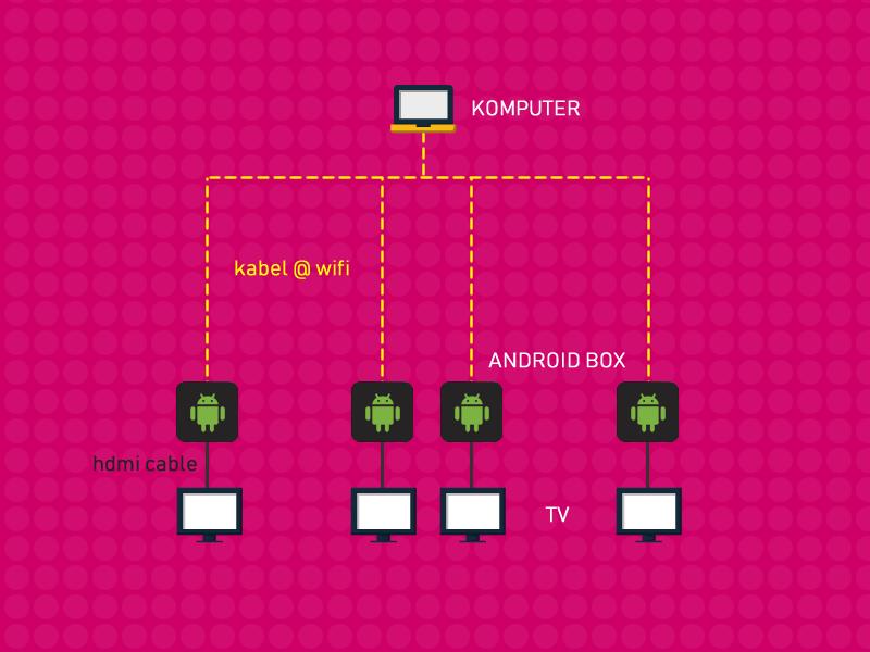 pemasangan jam solat smart solah display method 2